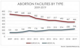 Abortion pill facilities on the rise while surgical abortion centers are in decline